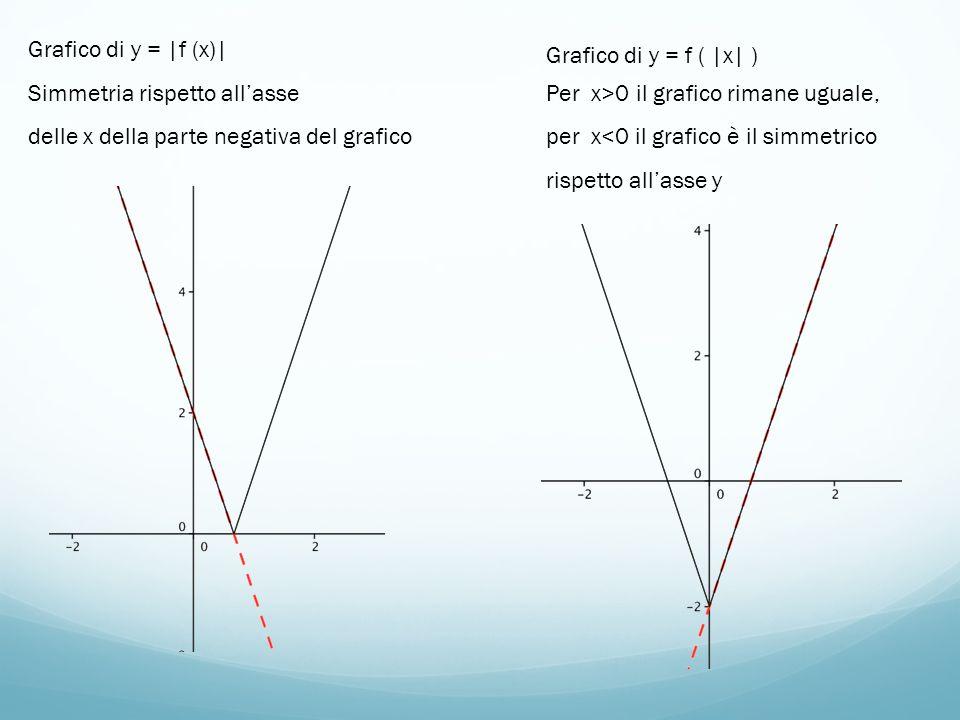 Grafico di y = |f (x)| Simmetria rispetto allasse delle x della parte negativa del grafico Grafico di y = f ( |x| ) Per x>0 il grafico rimane uguale,
