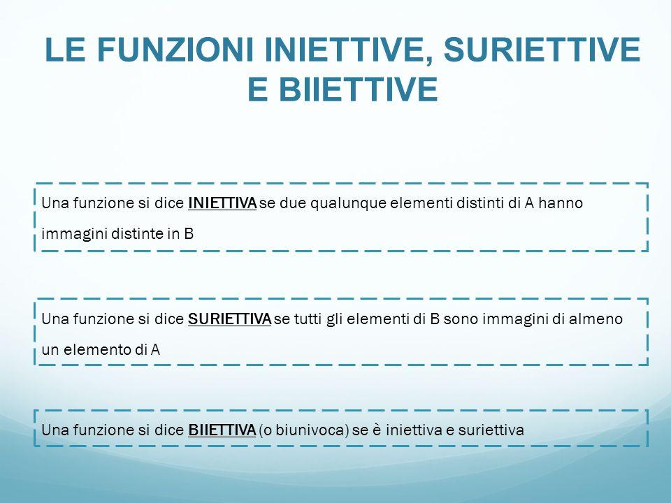 LE FUNZIONI INIETTIVE, SURIETTIVE E BIIETTIVE Una funzione si dice INIETTIVA se due qualunque elementi distinti di A hanno immagini distinte in B Una