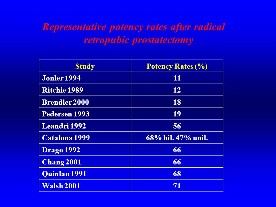 Representative potency rates after radical retropubic prostatectomy StudyPotency Rates (%) Jonler 199411 Ritchie 198912 Brendler 200018 Pedersen 19931