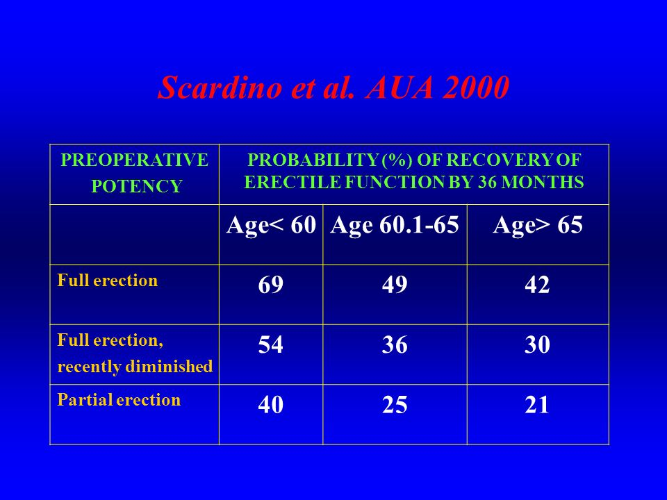 Scardino et al. AUA 2000 PREOPERATIVE POTENCY PROBABILITY (%) OF RECOVERY OF ERECTILE FUNCTION BY 36 MONTHS Age< 60Age 60.1-65Age> 65 Full erection 69