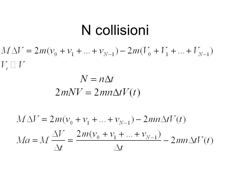 N collisioni
