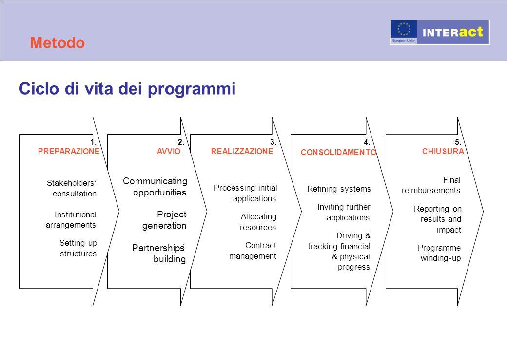 Metodo Ciclo di vita dei programmi 5. CHIUSURA Final reimbursements Reporting on results and impact Programme winding-up 4. CONSOLIDAMENTO Refining sy