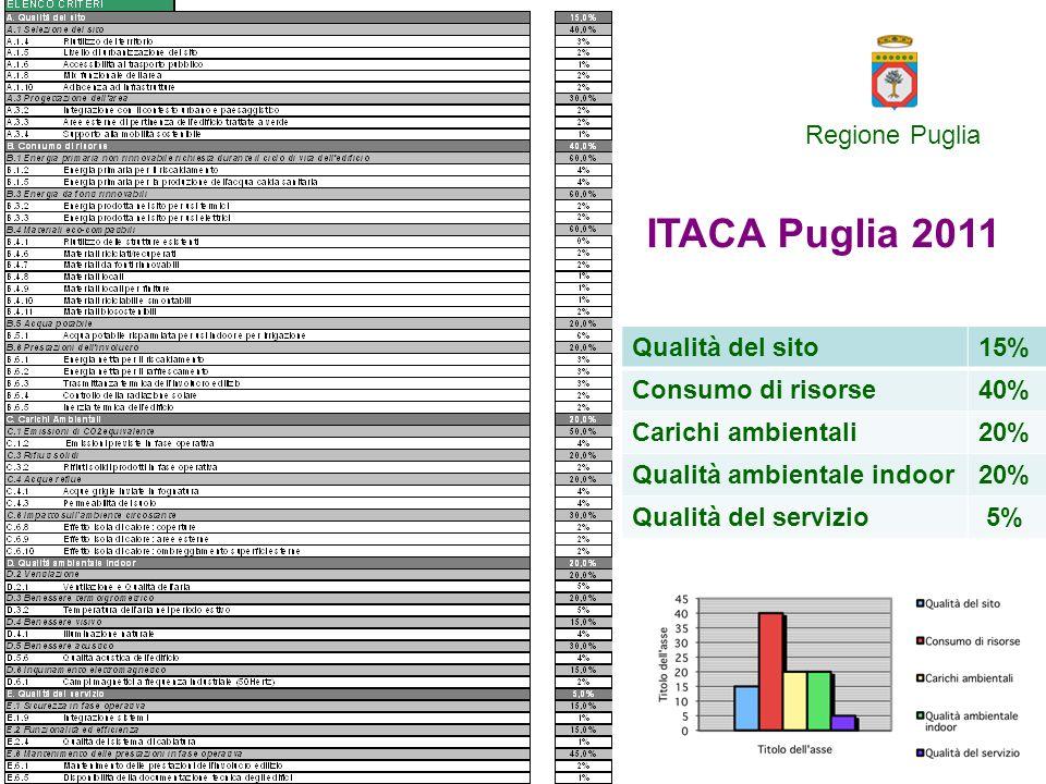 Minimo livello 2 per ottenere incentivi: allineamento piano casa e attuazione DLgs 70 Angela Barbanente Regione Puglia Progetto PATRES – Bari, 18 dicembre 2012