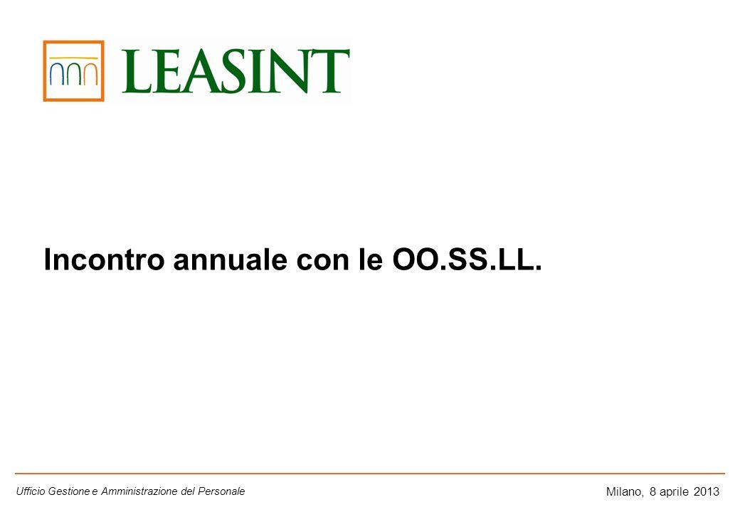 Milano, 8 aprile 2013 Incontro annuale con le OO.SS.LL. Ufficio Gestione e Amministrazione del Personale