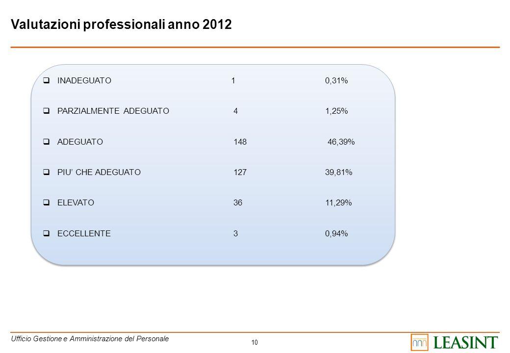 10 Valutazioni professionali anno 2012 INADEGUATO10,31% PARZIALMENTE ADEGUATO 41,25% ADEGUATO 148 46,39% PIU CHE ADEGUATO 12739,81% ELEVATO 3611,29% E