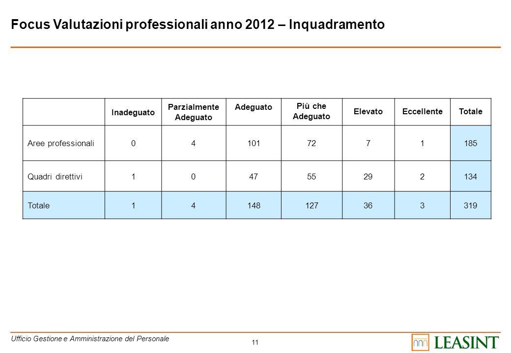 11 Focus Valutazioni professionali anno 2012 – Inquadramento Ufficio Gestione e Amministrazione del Personale Inadeguato Parzialmente Adeguato Più che
