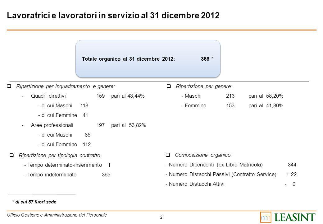 2 Lavoratrici e lavoratori in servizio al 31 dicembre 2012 Ripartizione per inquadramento e genere: -Quadri direttivi159 pari al 43,44% - di cui Masch