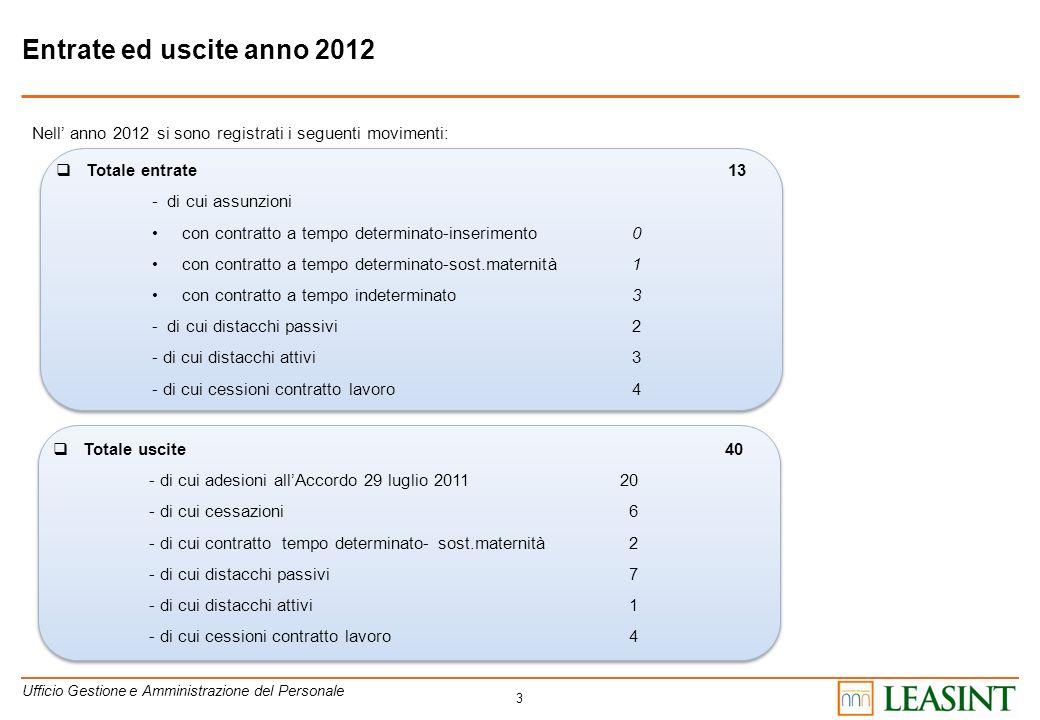 3 Entrate ed uscite anno 2012 Totale entrate 13 - di cui assunzioni con contratto a tempo determinato-inserimento 0 con contratto a tempo determinato-