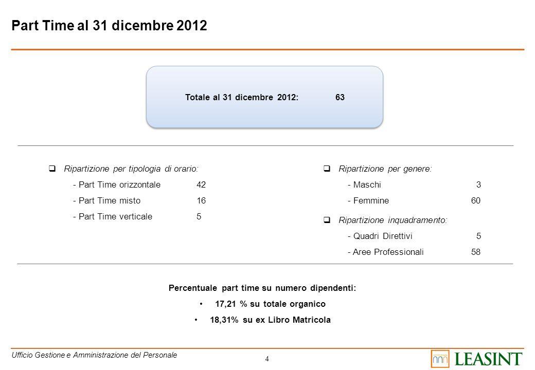 4 Part Time al 31 dicembre 2012 Totale al 31 dicembre 2012: 63 Ripartizione per tipologia di orario: - Part Time orizzontale42 - Part Time misto16 - P