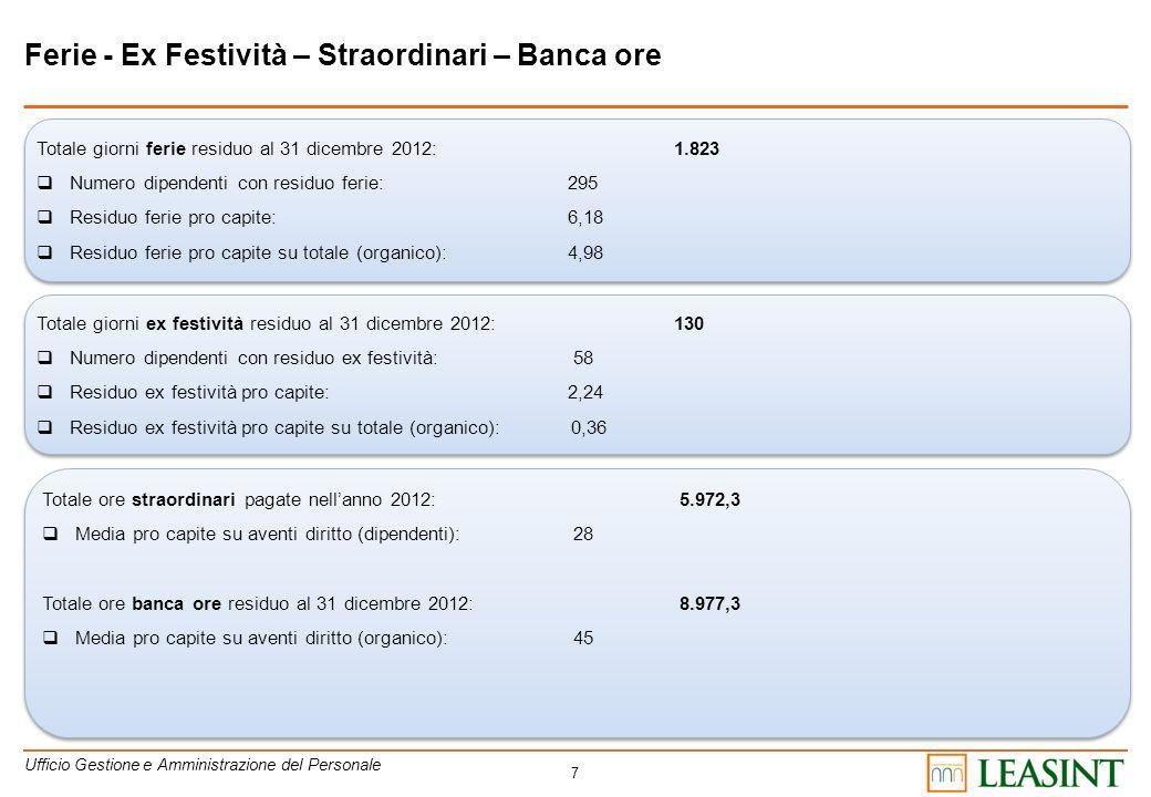 7 Ferie - Ex Festività – Straordinari – Banca ore Totale giorni ferie residuo al 31 dicembre 2012:1.823 Numero dipendenti con residuo ferie: 295 Resid