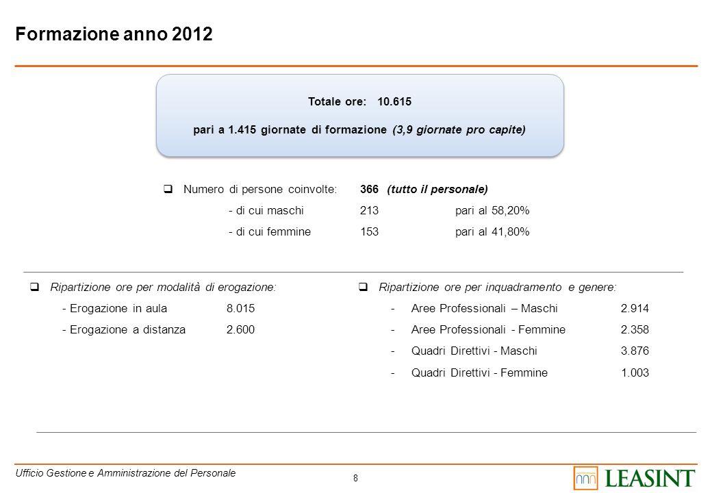 8 Formazione anno 2012 Totale ore: 10.615 pari a 1.415 giornate di formazione (3,9 giornate pro capite) Totale ore: 10.615 pari a 1.415 giornate di fo