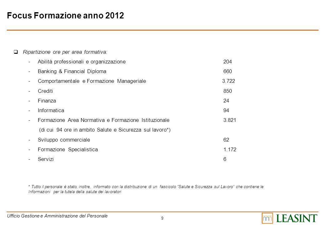 9 Focus Formazione anno 2012 Ripartizione ore per area formativa: -Abilità professionali e organizzazione204 -Banking & Financial Diploma660 -Comporta