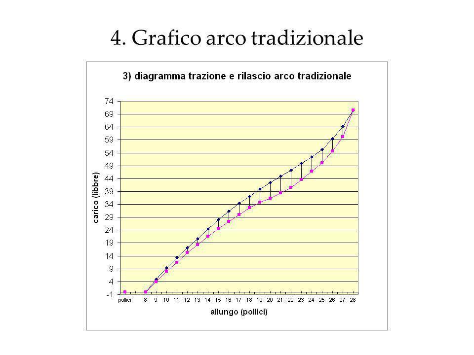 4. Grafico arco tradizionale