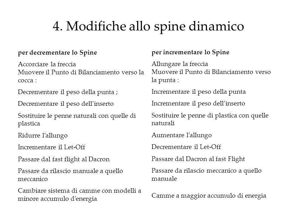 4. Modifiche allo spine dinamico per decrementare lo Spine Accorciare la freccia Muovere il Punto di Bilanciamento verso la cocca : Decrementare il pe