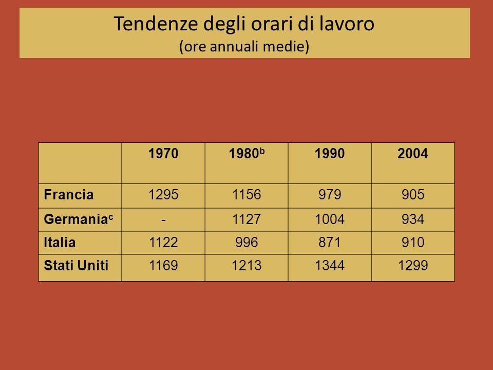 Tendenze degli orari di lavoro (ore annuali medie) 19701980 b 19902004 Francia12951156979905 Germania c -11271004934 Italia1122996871910 Stati Uniti11