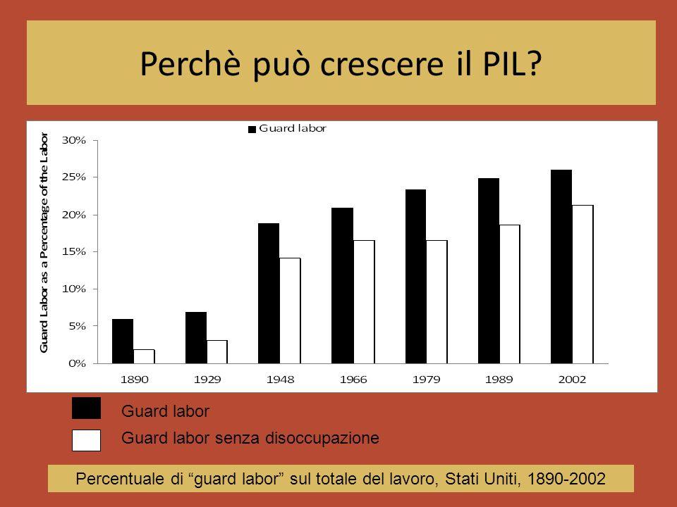 Perchè può crescere il PIL? Guard labor Guard labor senza disoccupazione Percentuale di guard labor sul totale del lavoro, Stati Uniti, 1890-2002