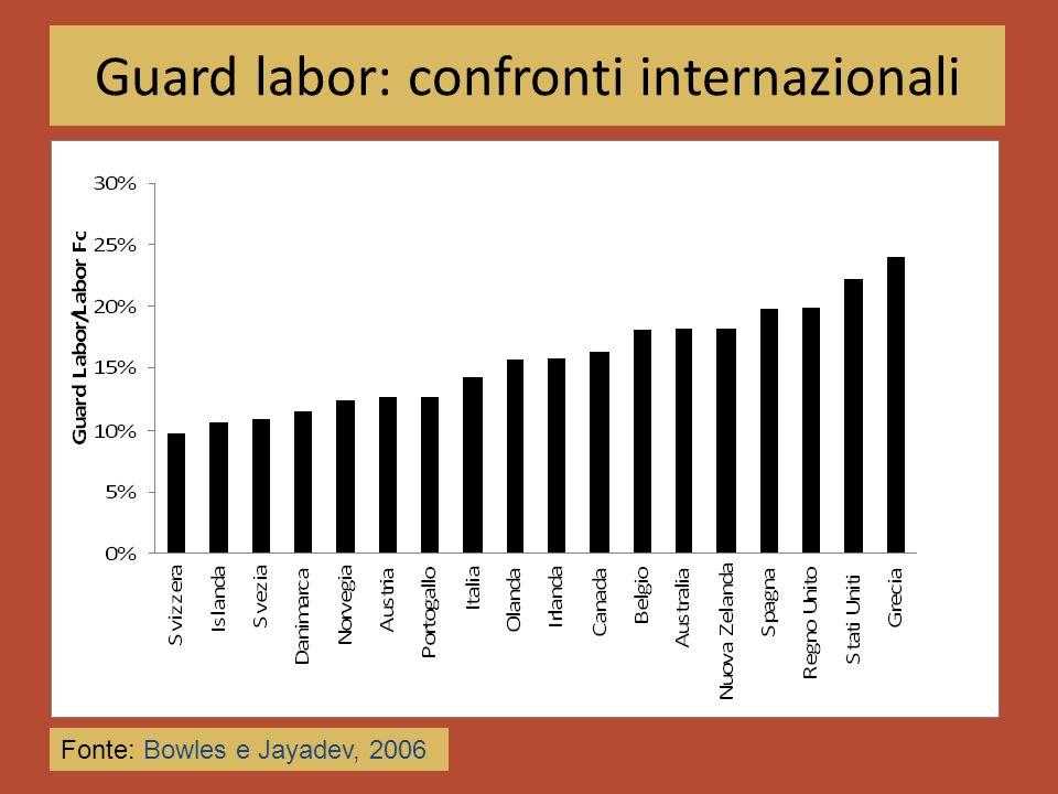 Guard labor: confronti internazionali Fonte: Bowles e Jayadev, 2006