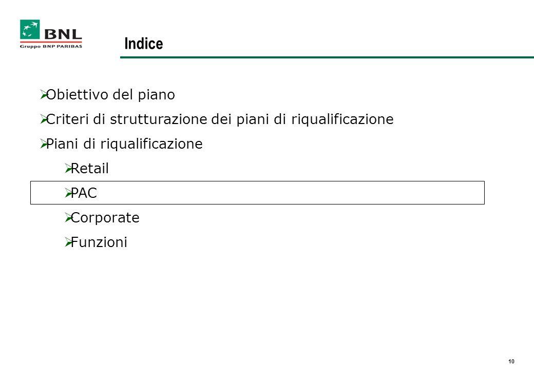 10 Indice Obiettivo del piano Criteri di strutturazione dei piani di riqualificazione Piani di riqualificazione Retail PAC Corporate Funzioni
