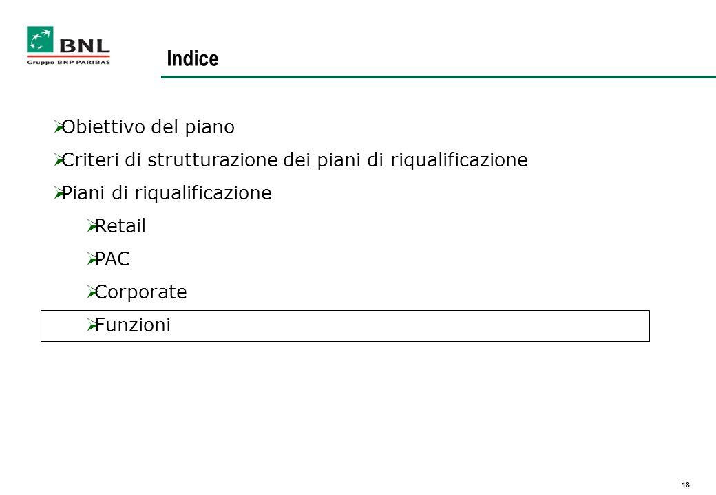 18 Indice Obiettivo del piano Criteri di strutturazione dei piani di riqualificazione Piani di riqualificazione Retail PAC Corporate Funzioni