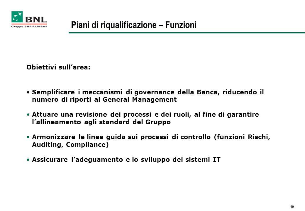 19 Piani di riqualificazione – Funzioni Obiettivi sullarea: Semplificare i meccanismi di governance della Banca, riducendo il numero di riporti al Gen