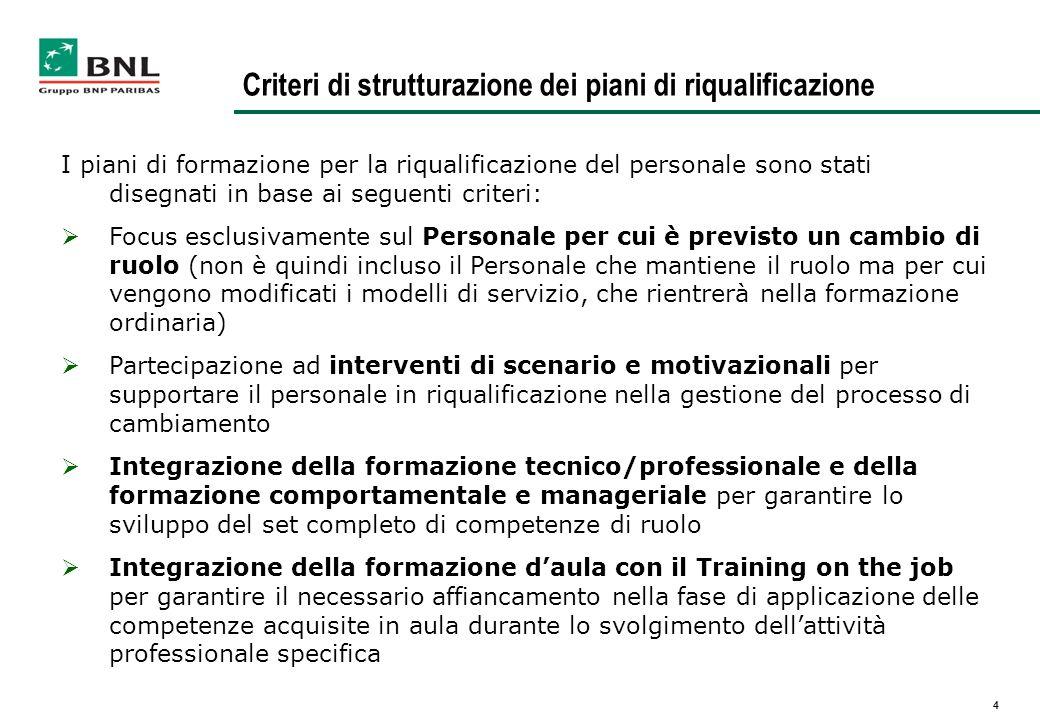 4 Criteri di strutturazione dei piani di riqualificazione I piani di formazione per la riqualificazione del personale sono stati disegnati in base ai