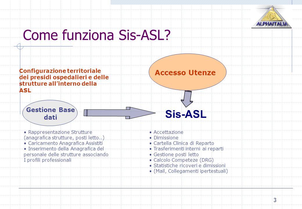 3 Come funziona Sis-ASL? Rappresentazione Strutture (anagrafica strutture, posti letto..) Caricamento Anagrafica Assistiti Inserimento della Anagrafic