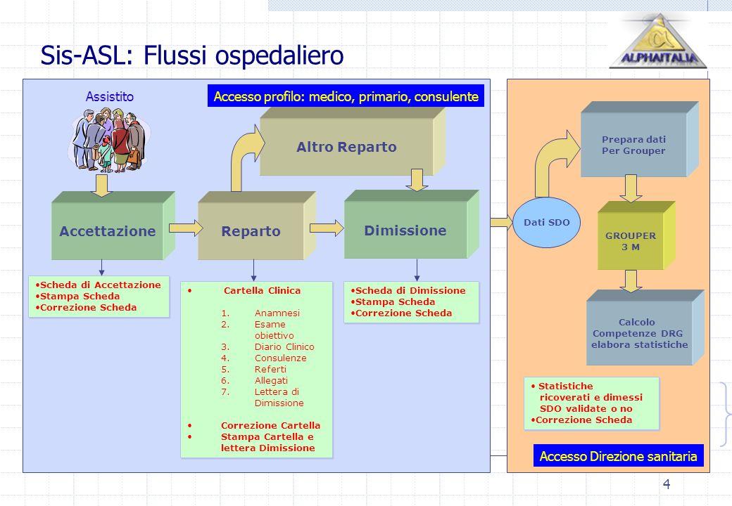 4 Sis-ASL: Flussi ospedaliero Prepara dati Per Grouper RepartoAccettazione Dimissione Altro Reparto Scheda di Accettazione Stampa Scheda Correzione Sc