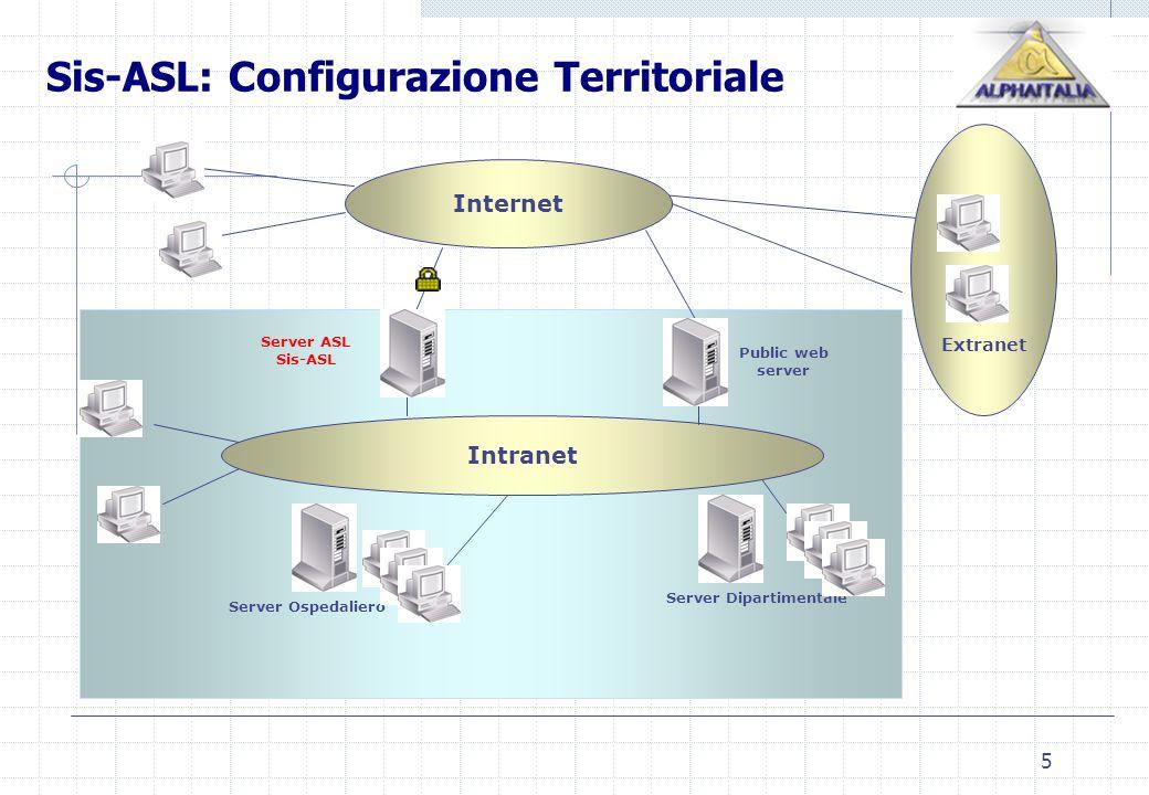 5 Extranet Internet Public web server Server ASL Sis-ASL Server Ospedaliero Server Dipartimentale Sis-ASL: Configurazione Territoriale Intranet
