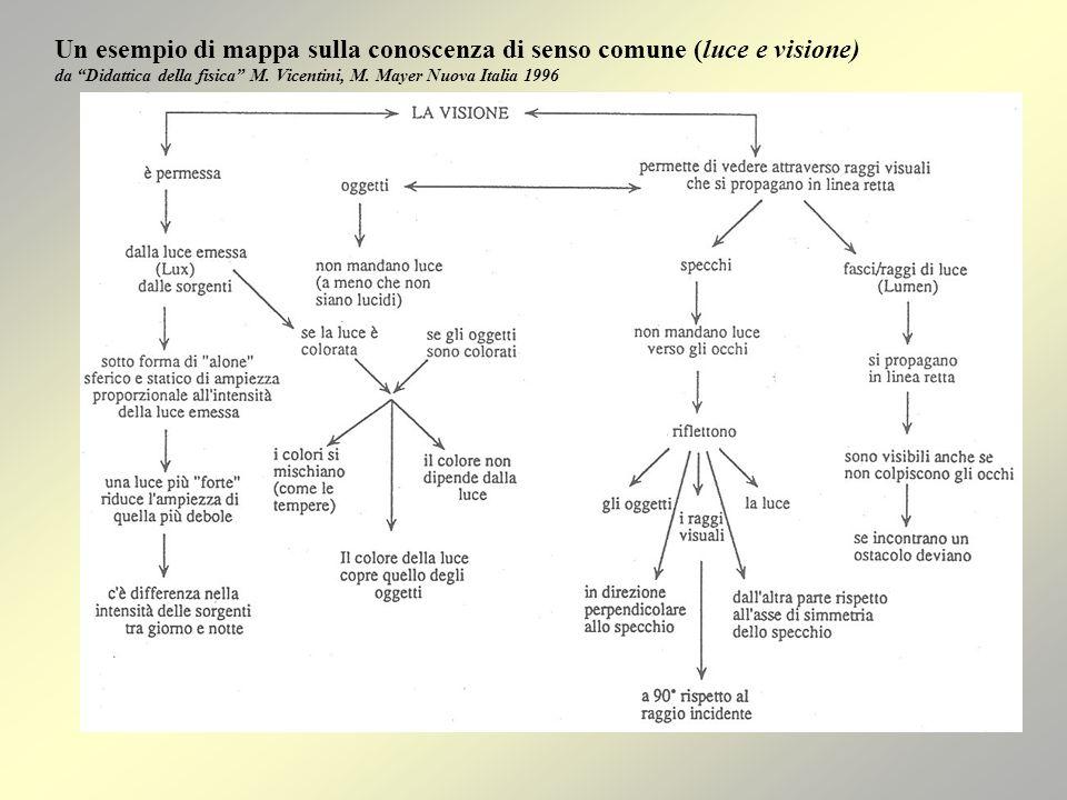 A che cosa deve pensare linsegnante Costruire una rete di concetti a partire dalle conoscenze degli studenti Costruire un metodo di lavoro fondato sul metodo scientifico Costruire un linguaggio simbolico- relazionale