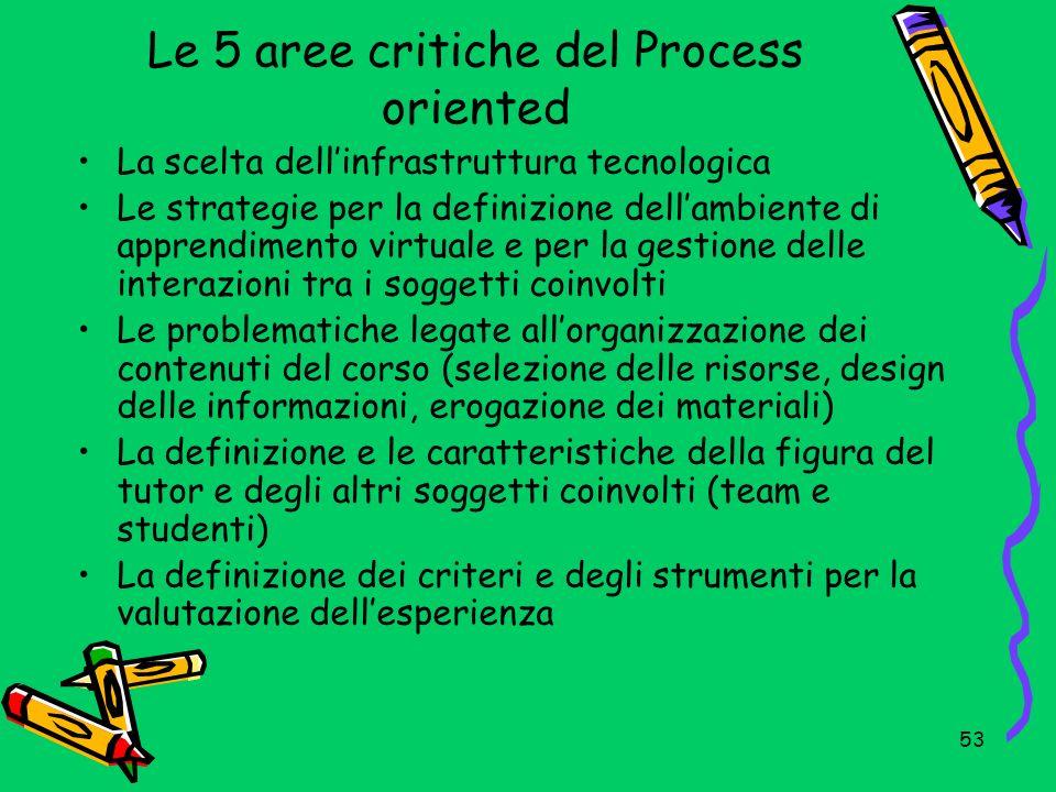 54 La valutazione Valutazione del profitto (degli apprendimenti) Valutazione del processo (come monitoraggio in corso di attività) Valutazione di progetto Valutazione di sistema