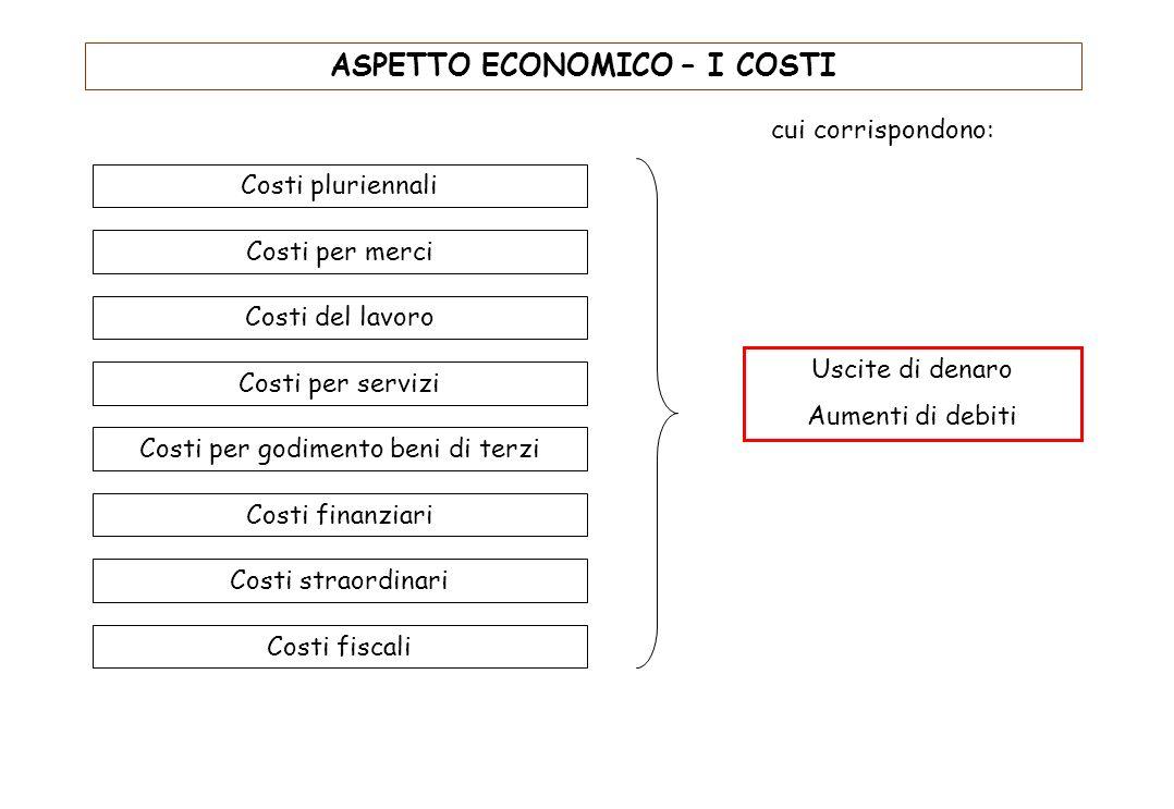 ASPETTO FINANZIARIO - I FINANZIAMENTI CONCEDIBILI Lazienda può anche concedere finanziamenti a terzi. I Finanziamenti possono essere: 1.Con Capitale p