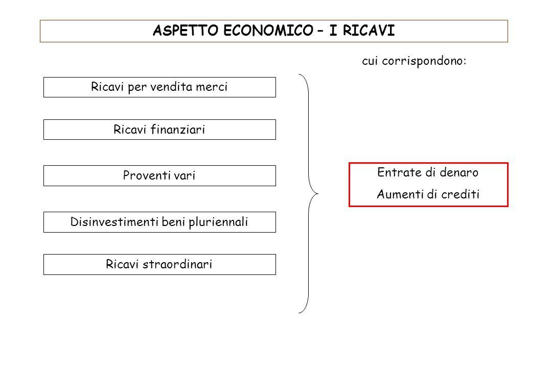 ASPETTO ECONOMICO – I COSTI Costi pluriennali Costi per merci Costi del lavoro Costi per servizi Costi per godimento beni di terzi Costi finanziari Co