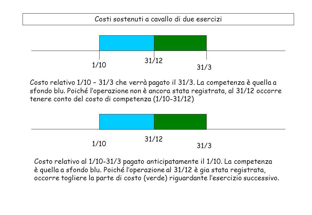 Costi e ricavi che non hanno manifestazione finanziaria nello stesso esercizio COMPETENZA DELLESERCIZIO 1. Costo sostenuto nel 2011, pagato nel 2010Co