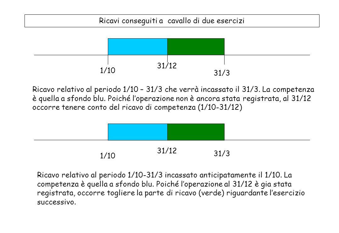 Costi sostenuti a cavallo di due esercizi 31/12 1/10 31/3 Costo relativo 1/10 – 31/3 che verrà pagato il 31/3. La competenza è quella a sfondo blu. Po