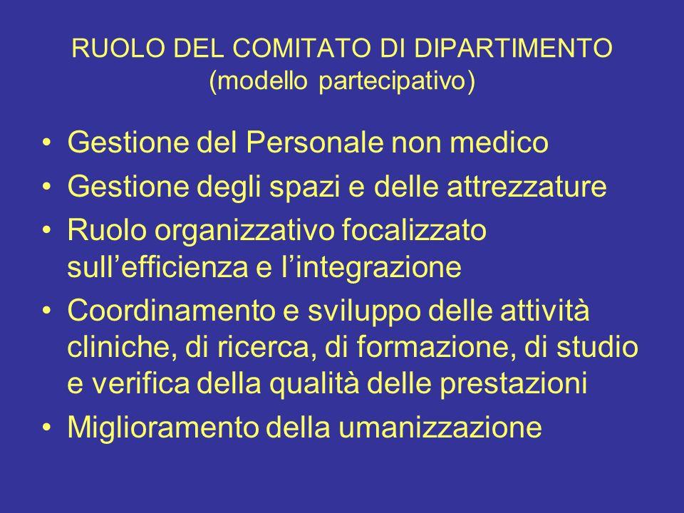 RUOLO DEL COMITATO DI DIPARTIMENTO (modello partecipativo) Gestione del Personale non medico Gestione degli spazi e delle attrezzature Ruolo organizza