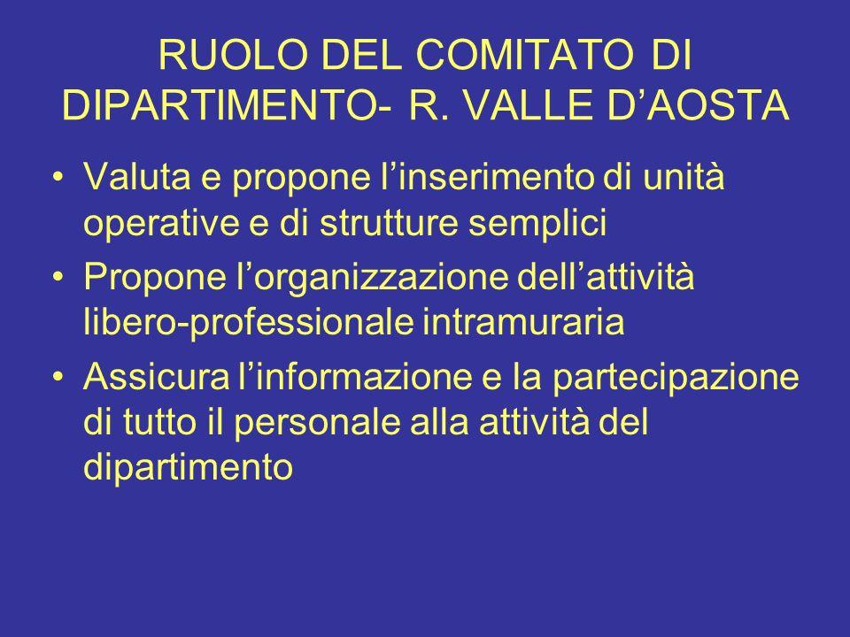 RUOLO DEL COMITATO DI DIPARTIMENTO- R. VALLE DAOSTA Valuta e propone linserimento di unità operative e di strutture semplici Propone lorganizzazione d