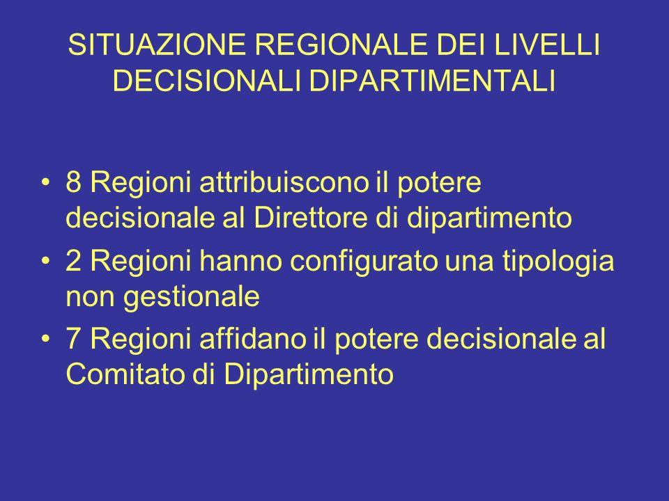 SITUAZIONE REGIONALE DEI LIVELLI DECISIONALI DIPARTIMENTALI 8 Regioni attribuiscono il potere decisionale al Direttore di dipartimento 2 Regioni hanno