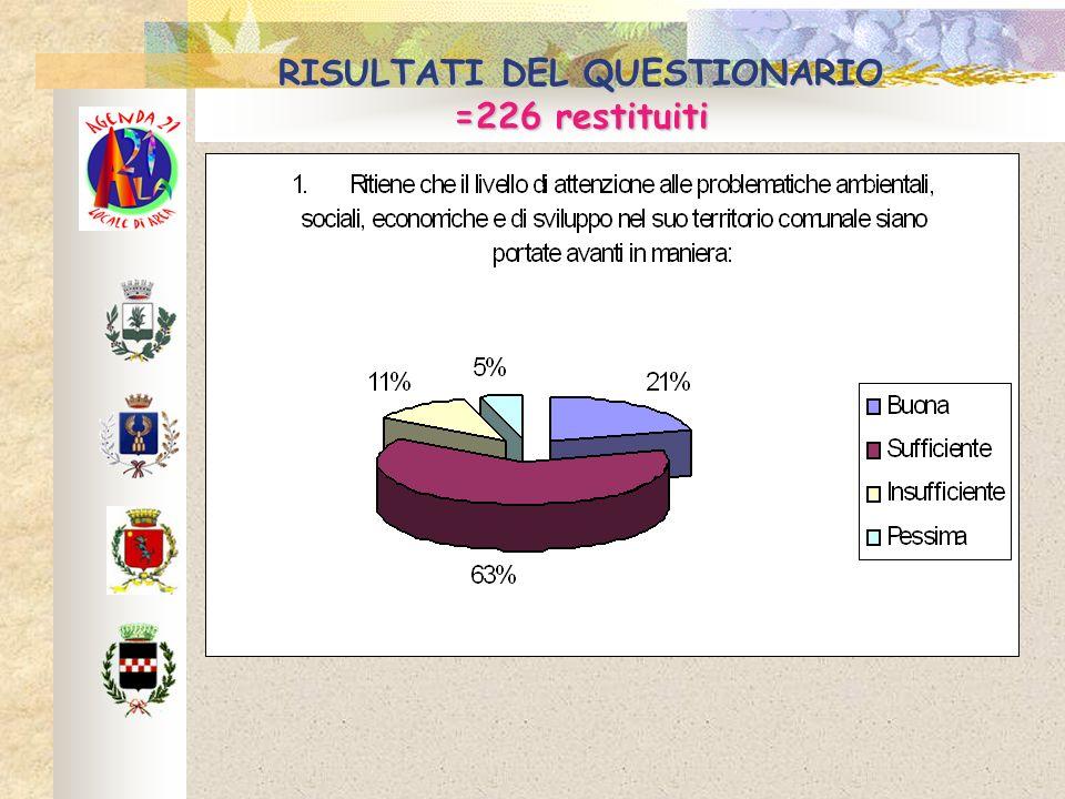 RISULTATI DEL QUESTIONARIO =226 restituiti
