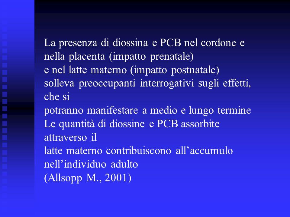 La presenza di diossina e PCB nel cordone e nella placenta (impatto prenatale) e nel latte materno (impatto postnatale) solleva preoccupanti interroga