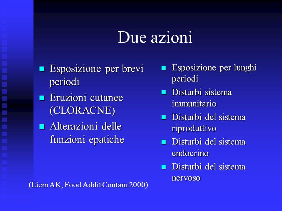 Due azioni Esposizione per brevi periodi Esposizione per brevi periodi Eruzioni cutanee (CLORACNE) Eruzioni cutanee (CLORACNE) Alterazioni delle funzi