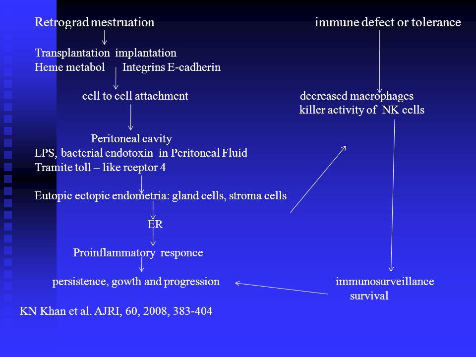 Retrograd mestruation immune defect or tolerance Transplantation implantation Heme metabol Integrins E-cadherin cell to cell attachment decreased macr