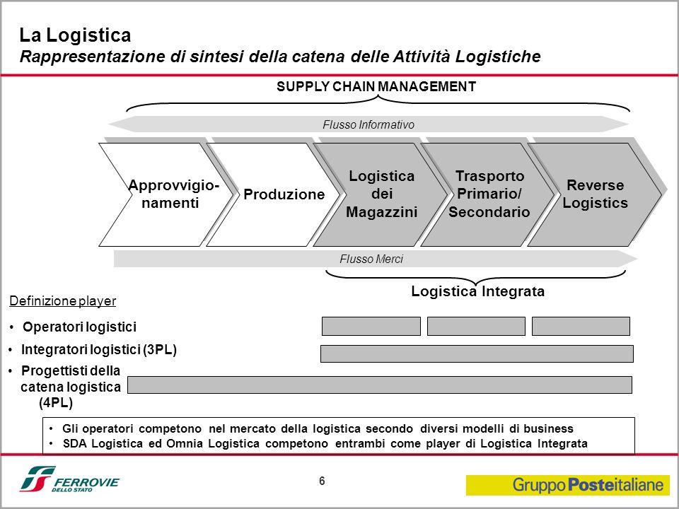 6 La Logistica Rappresentazione di sintesi della catena delle Attività Logistiche Operatori logistici Progettisti della catena logistica (4PL) Integra