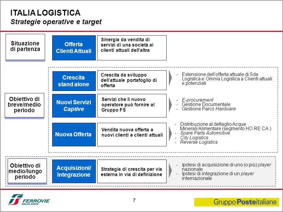 7 Offerta Clienti Attuali Sinergia da vendita di servizi di una società ai clienti attuali dellaltra Situazione di partenza Acquisizioni/ Integrazione