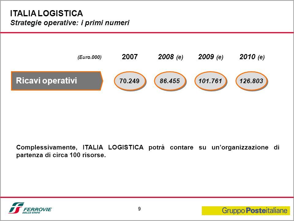 9 (Euro.000) 70.249 Ricavi operativi 86.455 20072008 (e) 101.761 126.803 2009 (e) 2010 (e) Complessivamente, ITALIA LOGISTICA potrà contare su unorgan