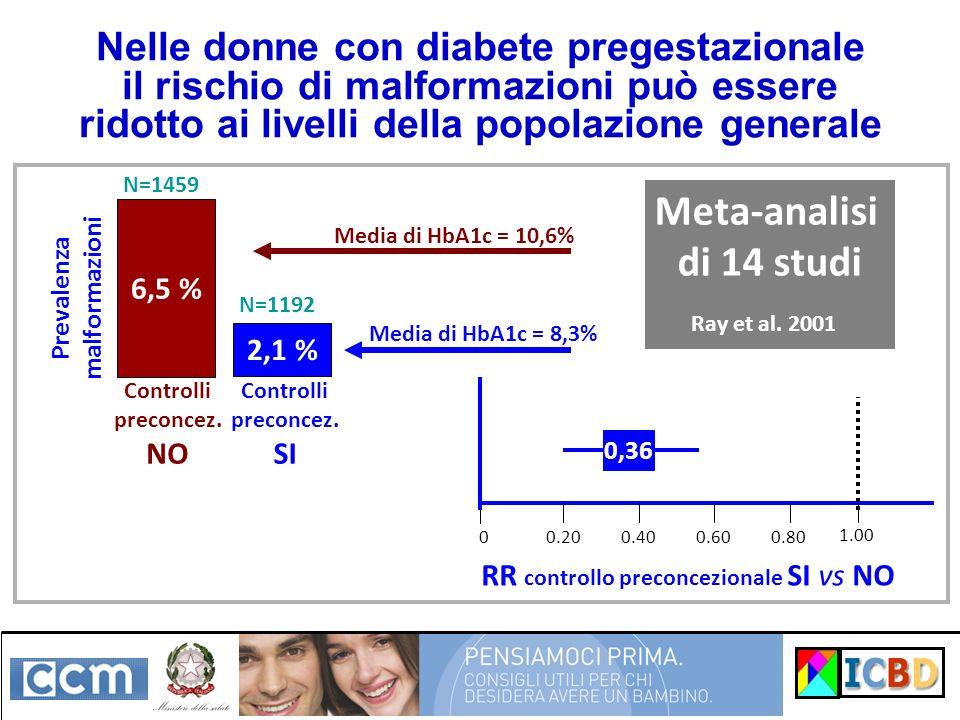 Nelle donne con diabete pregestazionale il rischio di malformazioni può essere ridotto ai livelli della popolazione generale 6,5 % 2,1 % Prevalenza ma
