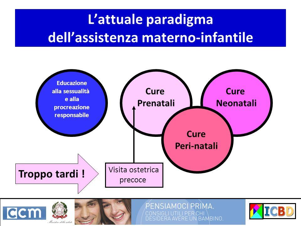 Lattuale paradigma dellassistenza materno-infantile Educazione alla sessualità e alla procreazione responsabile Cure Prenatali Cure Neonatali Cure Per