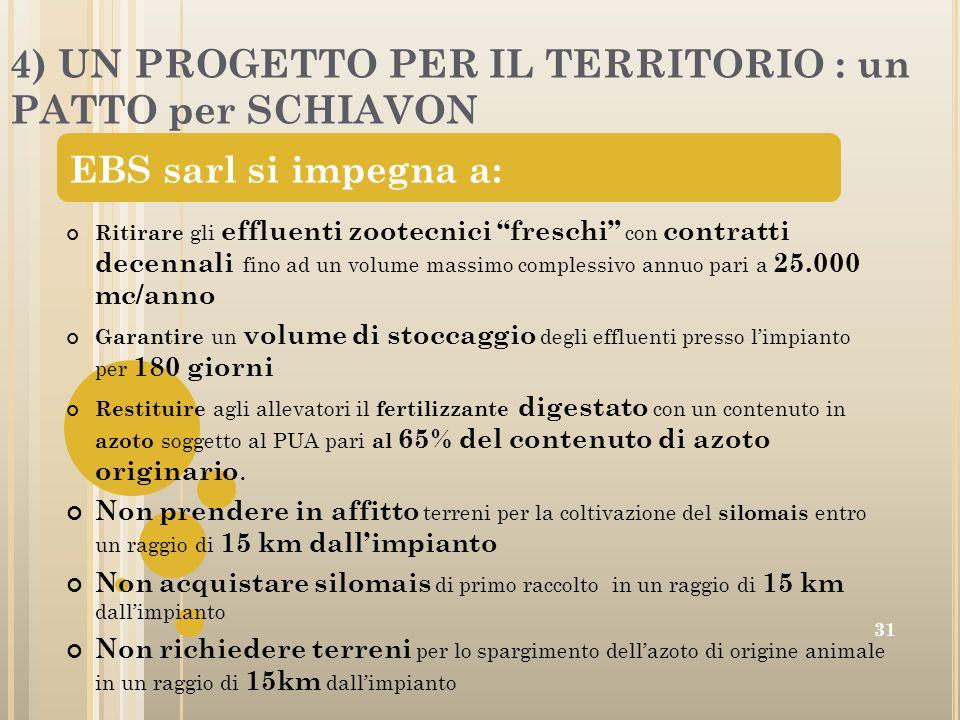 4) UN PROGETTO PER IL TERRITORIO : un PATTO per SCHIAVON 31 Ritirare gli effluenti zootecnici freschi con contratti decennali fino ad un volume massim