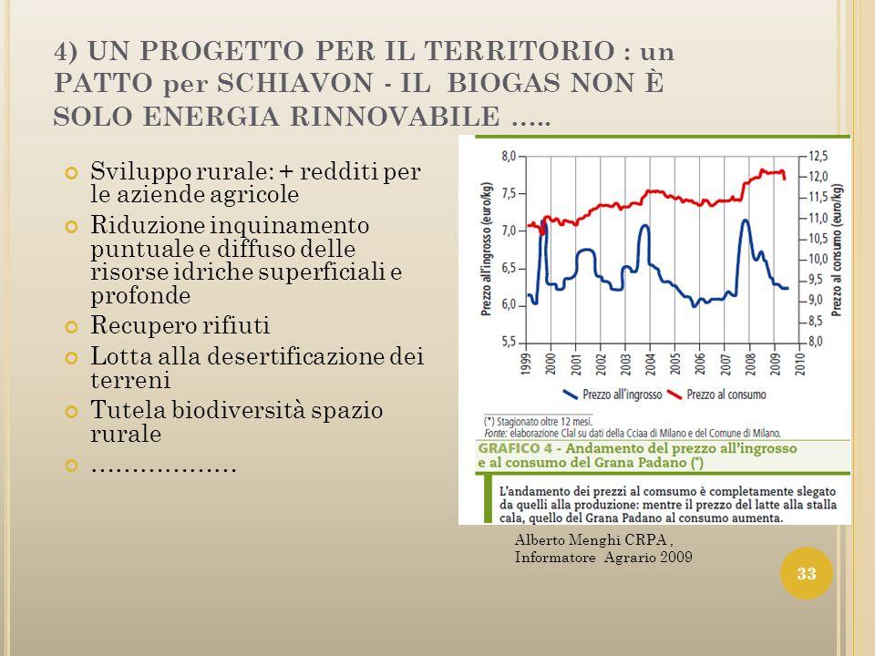4) UN PROGETTO PER IL TERRITORIO : un PATTO per SCHIAVON - IL BIOGAS NON È SOLO ENERGIA RINNOVABILE ….. Sviluppo rurale: + redditi per le aziende agri