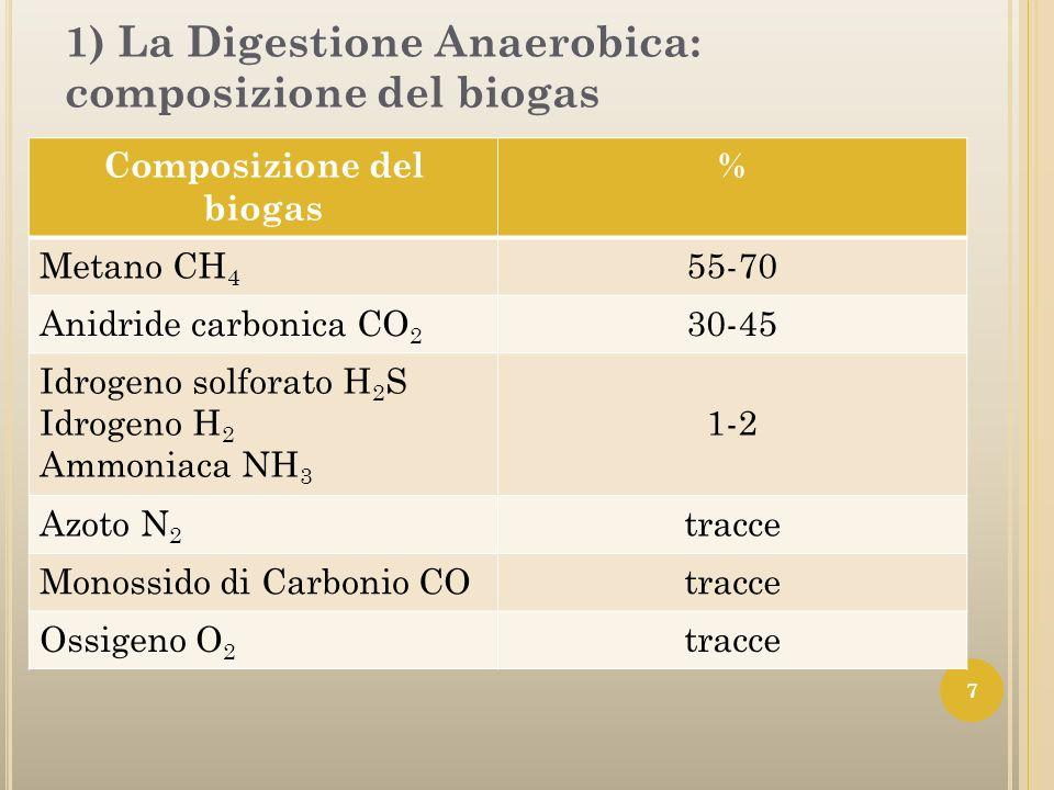 1) La Digestione Anaerobica: composizione del biogas 7 Composizione del biogas % Metano CH 4 55-70 Anidride carbonica CO 2 30-45 Idrogeno solforato H
