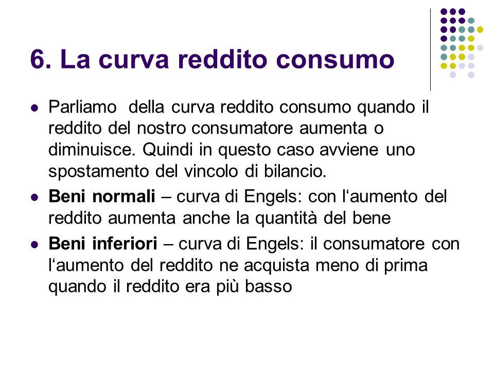 6. La curva reddito consumo Parliamo della curva reddito consumo quando il reddito del nostro consumatore aumenta o diminuisce. Quindi in questo caso